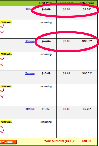 godaddy discount price discrepancies